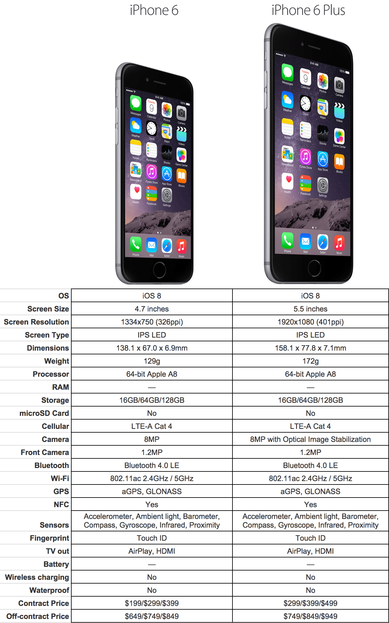 Apple iPhone 6S Plus vs Apple iPhone 6 Plus: What's the differe