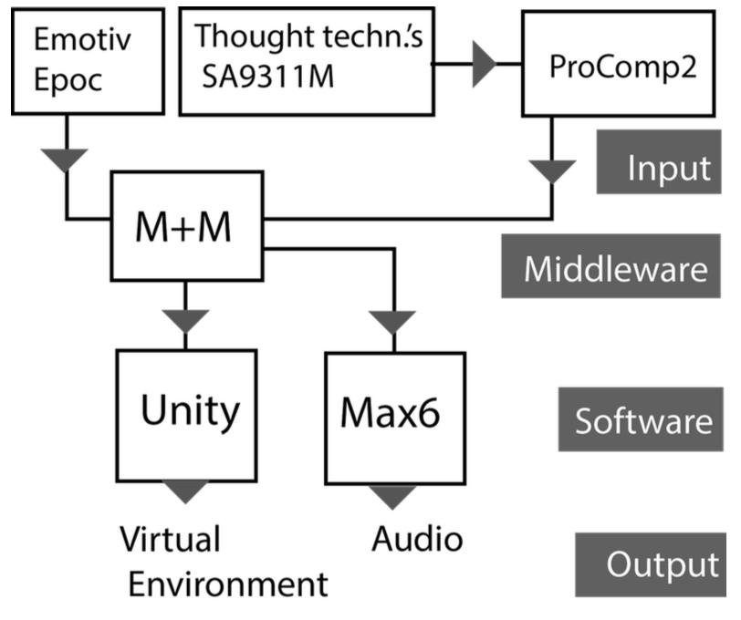 Biofeedback in VR