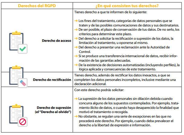 ley de proteccion de datos derechos
