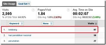 SEO Image mendatangkan visitor | Google Analytics