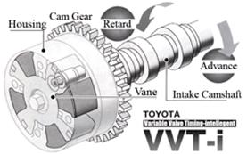 Teknologi mesin mobil VVT-i