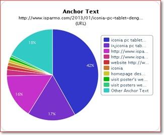 Anchor text yang beragam