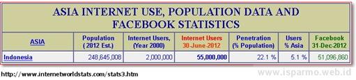 Data pengguna Facebook di Indonesia