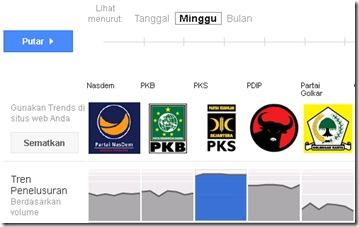 trend partai peserta pemilu 2014