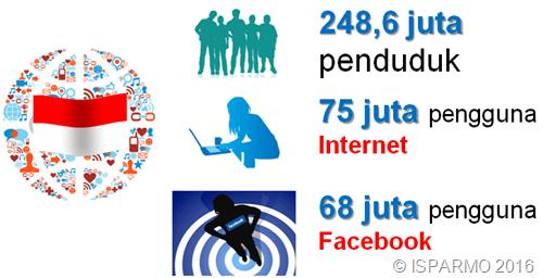 data pengguna internet dan facebook di Indonesia