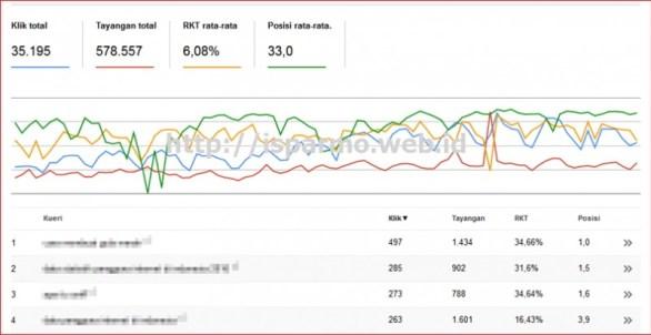 Cara menambahkan website ke Google Webmaster Tools Pakar SEO