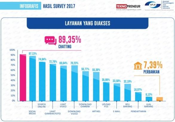 Data pengguna Internet di Indonesia tahun 2017 berdasarkan layanan yang digunakan