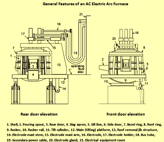 Design Features of an AC Electric Arc Furnace