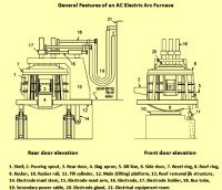 Design Features of an AC Electric Arc Furnace | ispatguru.com
