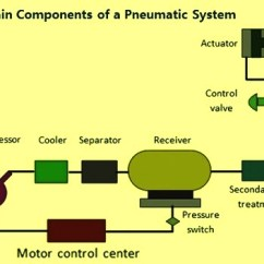 How To Read Solenoid Valve Diagrams Draw Deployment Diagram In Staruml Basics Of Pneumatics And Pneumatic Systems Ispatguru Com Components A System