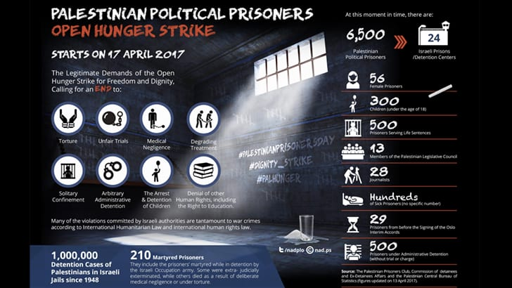 Palestinian prisoners launch hunger strike; Israel places leader in solitary confinement