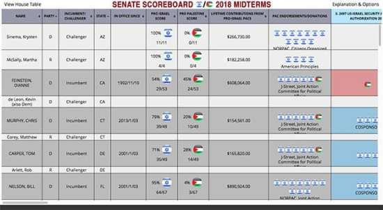 Senate Scoreboard