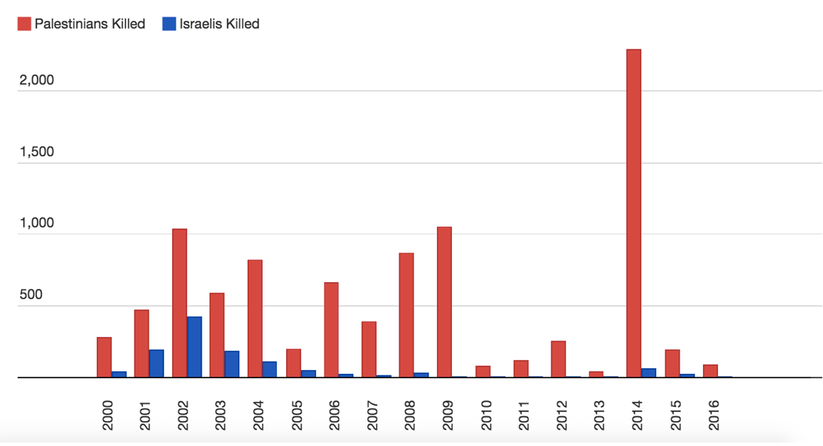 CHARTS: Deaths and Injuries in Israel-Palestine since 2000