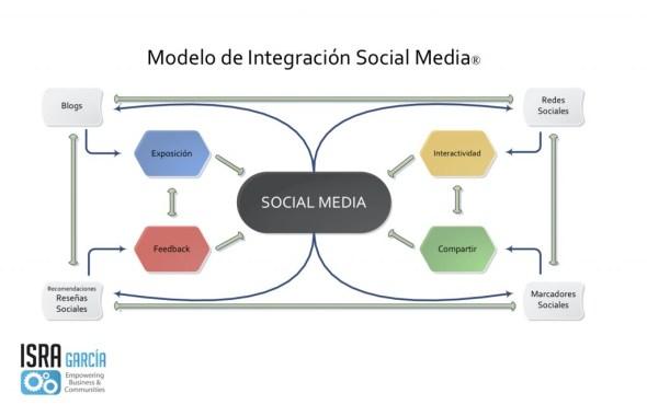 Teoría de Integración Social Media - Isra García