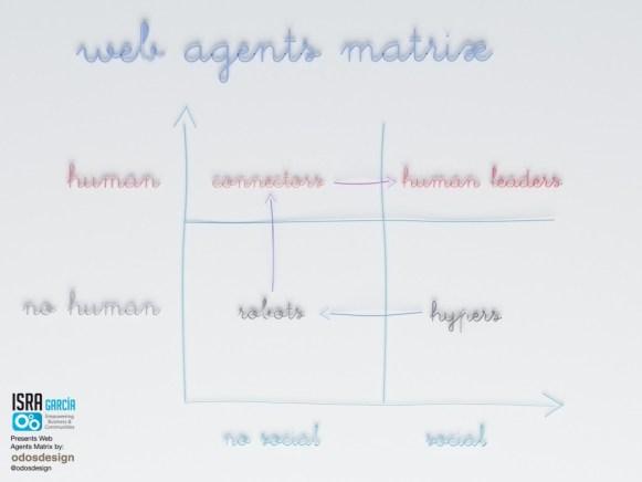 matriz - los agentes de la web