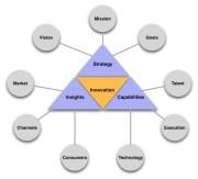 Innovación disruptiva: cómo potenciarla en tu negocio