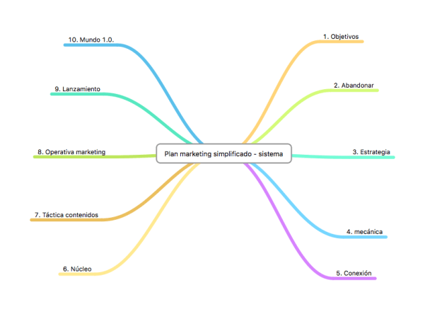 plan de marketing simplificado-sistema