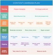 El plan de contenidos efectivo y completo