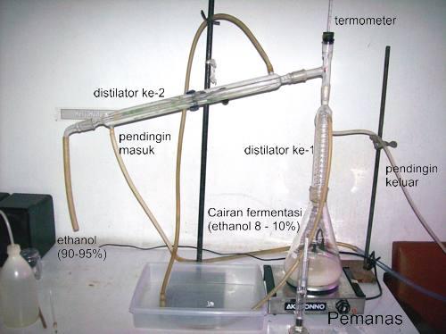 distilatorlab