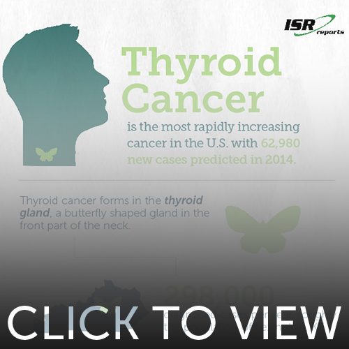 Preview image for Thyroid Cancer infographic