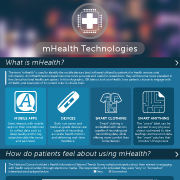 Thumbnail for mHealth Technologies infographic