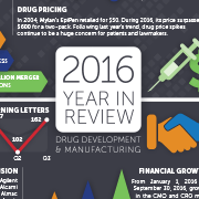 Thumbnail for 2016 Clinical Development and Manufacturing Year-In-Review infographic