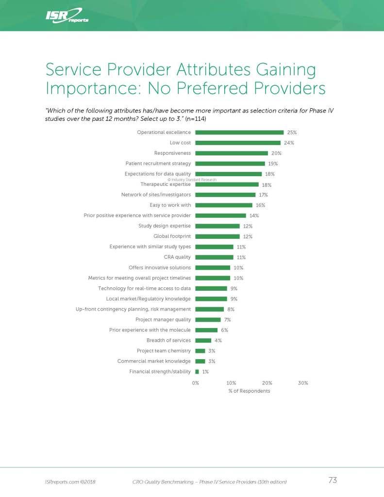 CRO Service Provider Attributes Gaining Importance