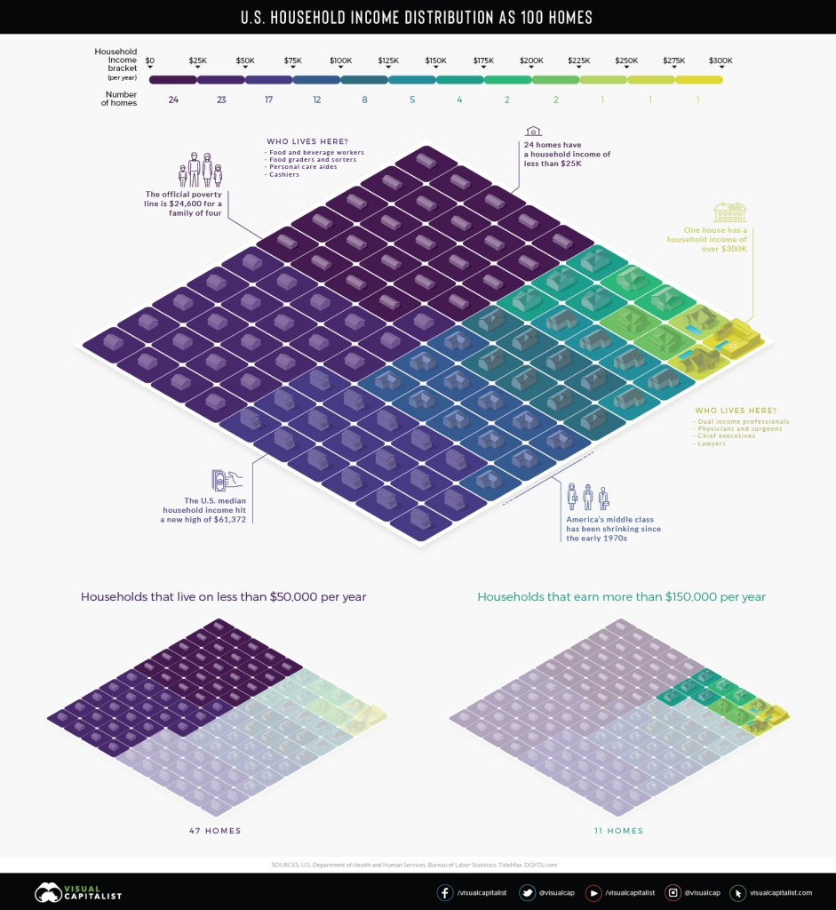 Household Income Distribution in the U.S. Visualized as 100 Homes