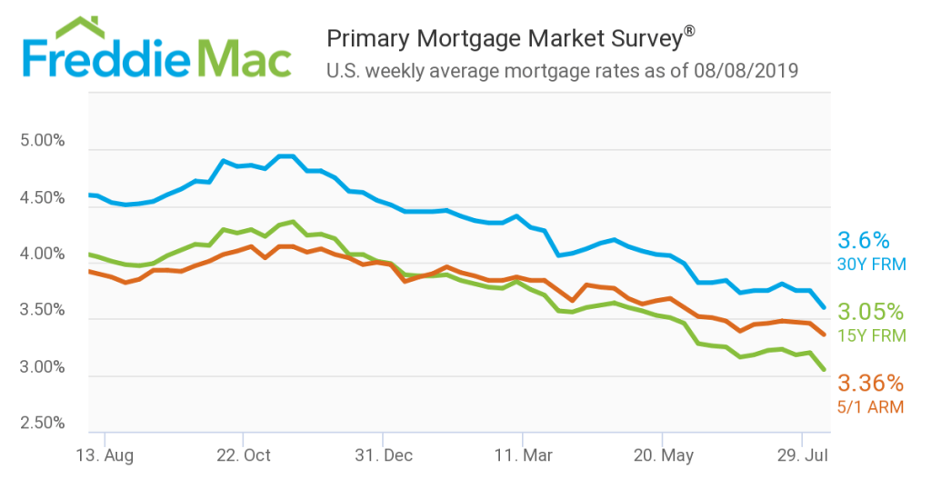 Mortgage Rates Drop Significantly