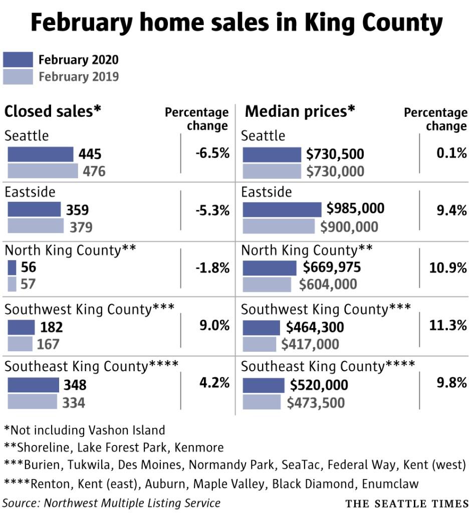 February homes sales 2020