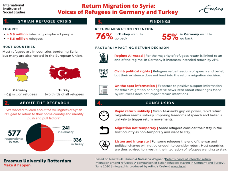 Infographic Syrian Refugees returning home