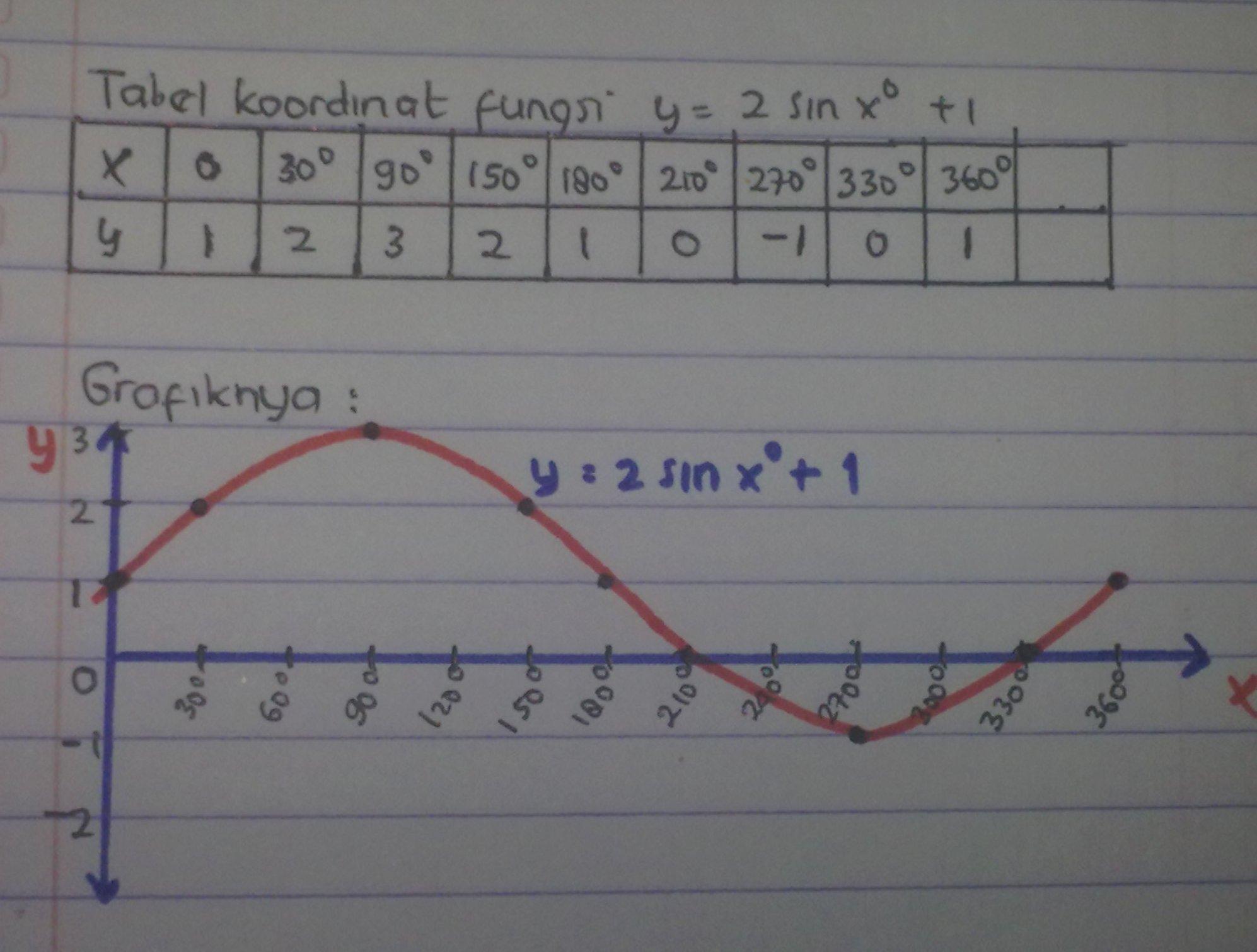 Lalu apa hubungan antara trigonometri dengan sin cos tan? Matematika Menyenangkan Grafik Fungsi Trigonometri