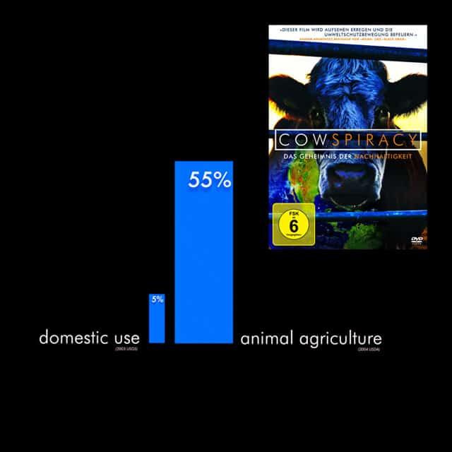 Die Fakten zum Film Cowspiracy – Das Geheimnis Der Nachhaltigkeit