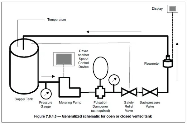 A137 ANSI/HI 7.6-2012 Controlled-Volume Metering Pumps for