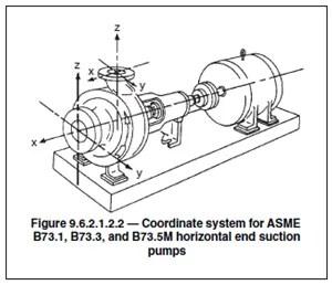 A119 ANSI/HI 9.6.2-2011 Rotodynamic Pumps Assessment