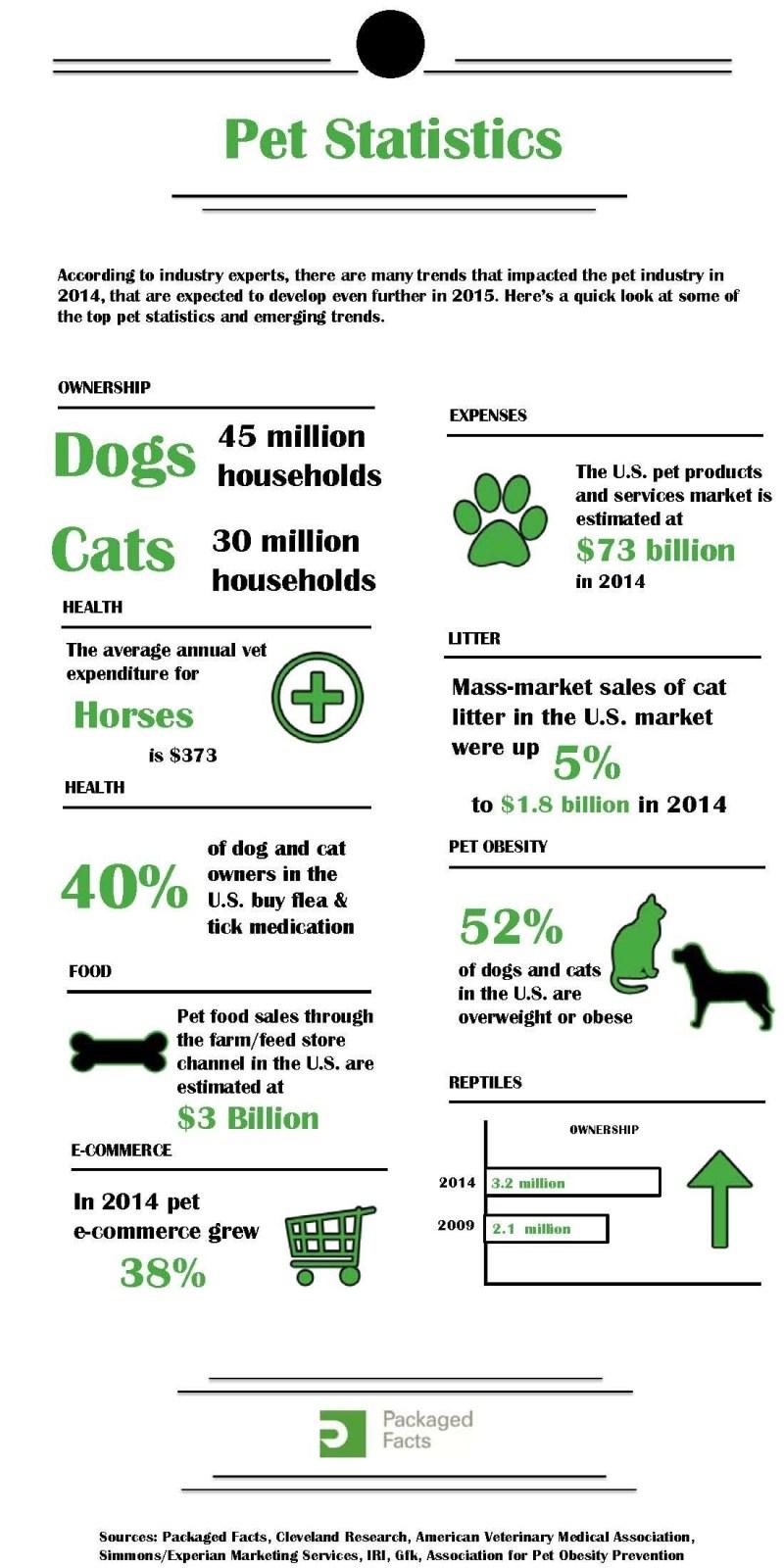 2014 US pet statistics infographic