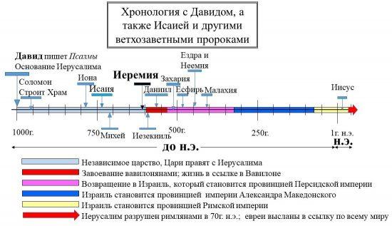 Иеремия в исторической хронологии