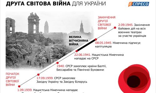 Історична довідка — Український вимір ІІ світової війни