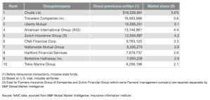 Top 10 Writers Of Commercial Lines Insurance By Direct Premiums Written, 2016