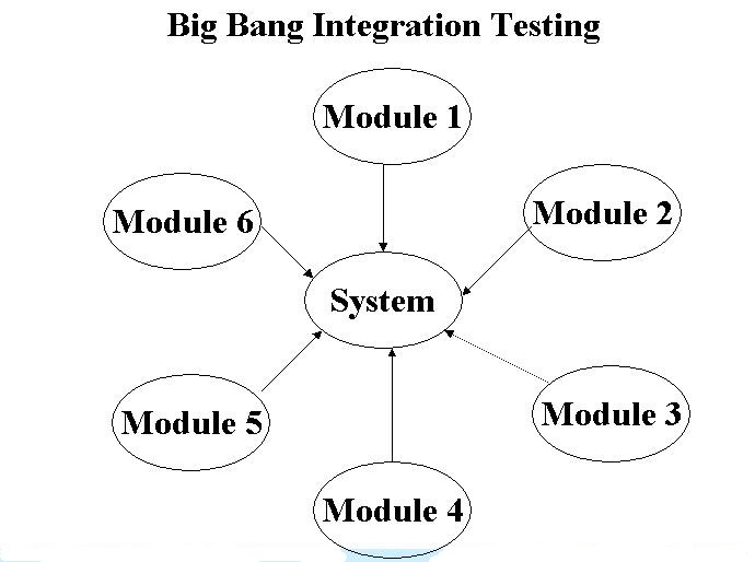 SOFTWARE TESTER GUIDE : What is Integration testing?