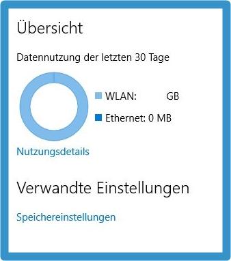 Datennutzung