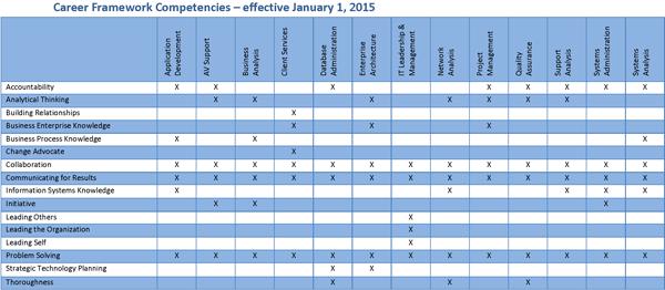 Competencies  careerframeworknew