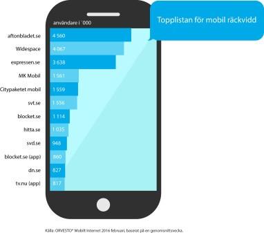 Widespace kniper andraplats i Orvesto Mobilt Internet