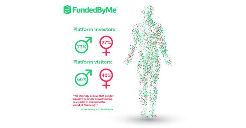 Allt fler kvinnor investerar genom crowdfunding.