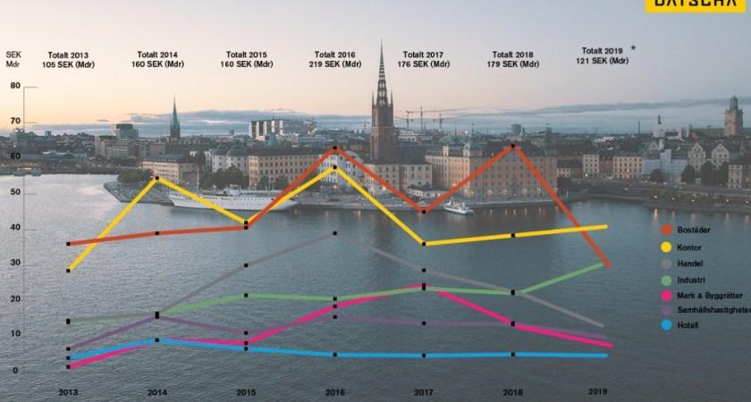 Glädjeyra i huvudstaden efter rekordnoteringar ger stark medvind för svensk fastighetsmarknad