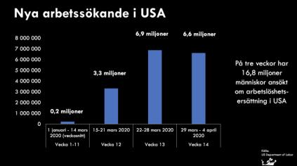 Totalt 16,8 miljoner nya arbetslösa i USA: Amerikanska skräcksiffror riskerar påverka Sverige 1