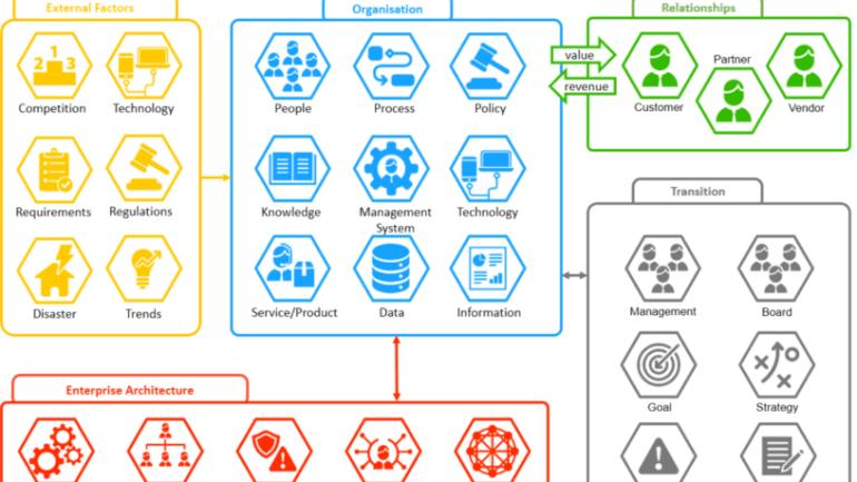 Transformation Eco System – TESy
