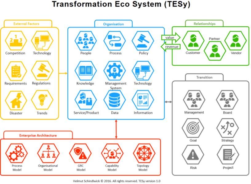 Transformational Eco System - TESy (v1.0)