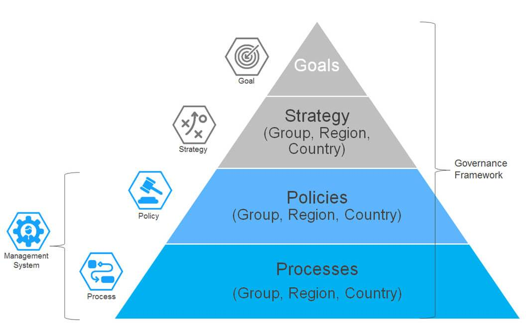 IT Governance - Figure 23: Policy Pyramid from Goal to Process