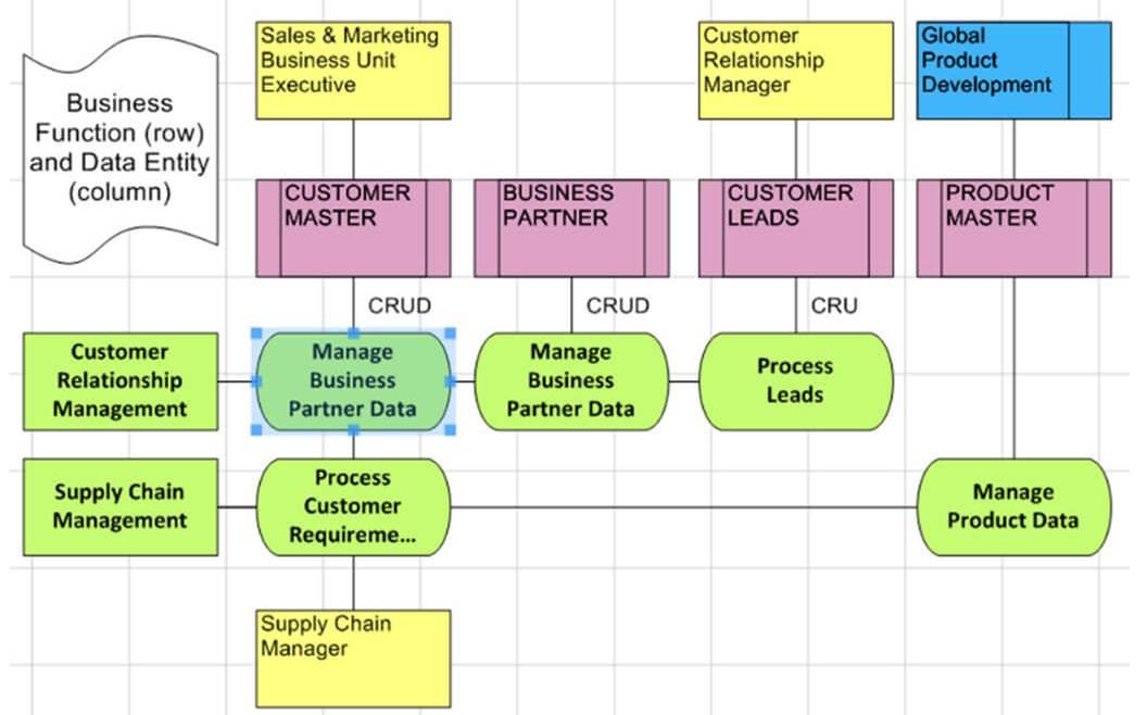 IT Governance - Figure 42: Data Migration Diagram (Casewise Inc. 2016)